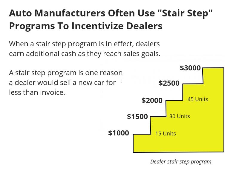 Auto dealer stair step program