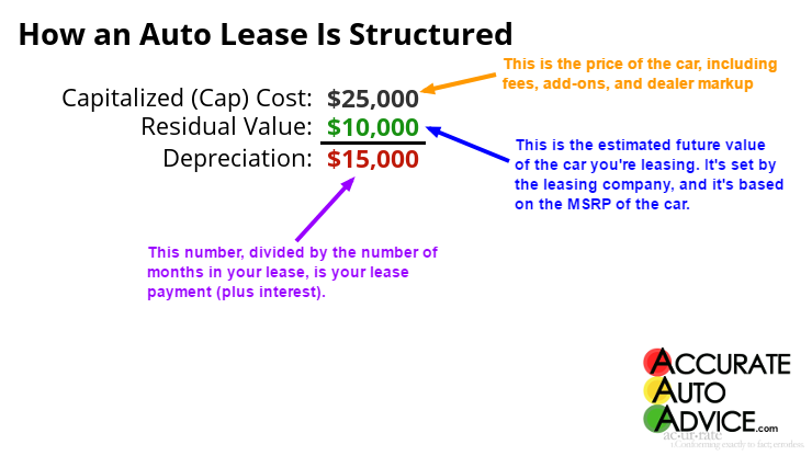How a lease is structured