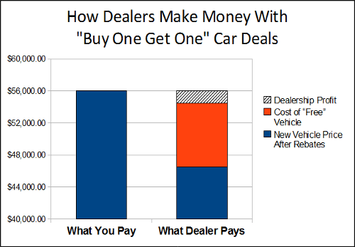 Dealership buy a car get a car free sales gimmick explained