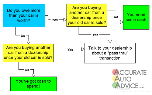 How to sell a car you ow money on
