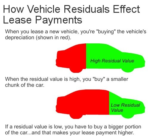 How residual value effects lease payment